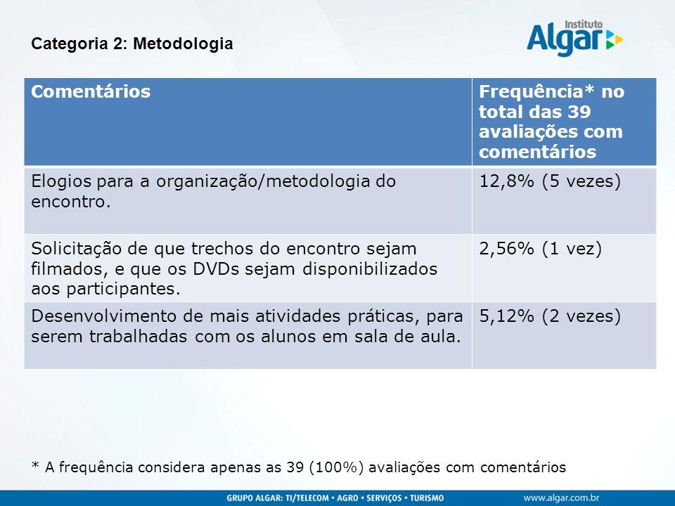 ComentáriosFrequência* no total das 39 avaliações com comentários Elogios para a organização/metodologia do encontro. 12,8% (5 vezes) Solicitação de q