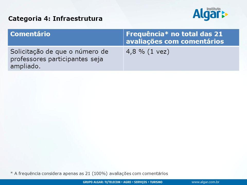 Categoria 4: Infraestrutura * A frequência considera apenas as 21 (100%) avaliações com comentários ComentárioFrequência* no total das 21 avaliações c
