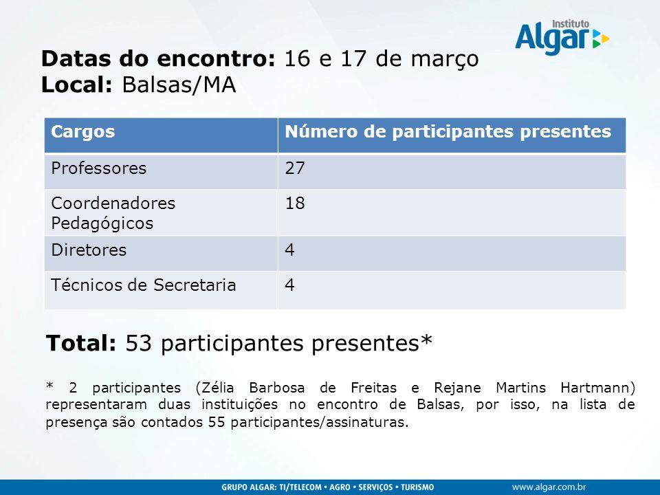 Datas do encontro: 16 e 17 de março Local: Balsas/MA CargosNúmero de participantes presentes Professores27 Coordenadores Pedagógicos 18 Diretores4 Téc