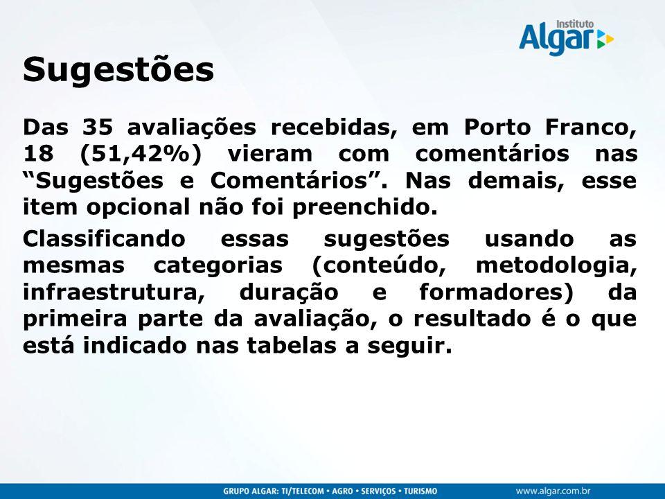 Sugestões Das 35 avaliações recebidas, em Porto Franco, 18 (51,42%) vieram com comentários nas Sugestões e Comentários. Nas demais, esse item opcional