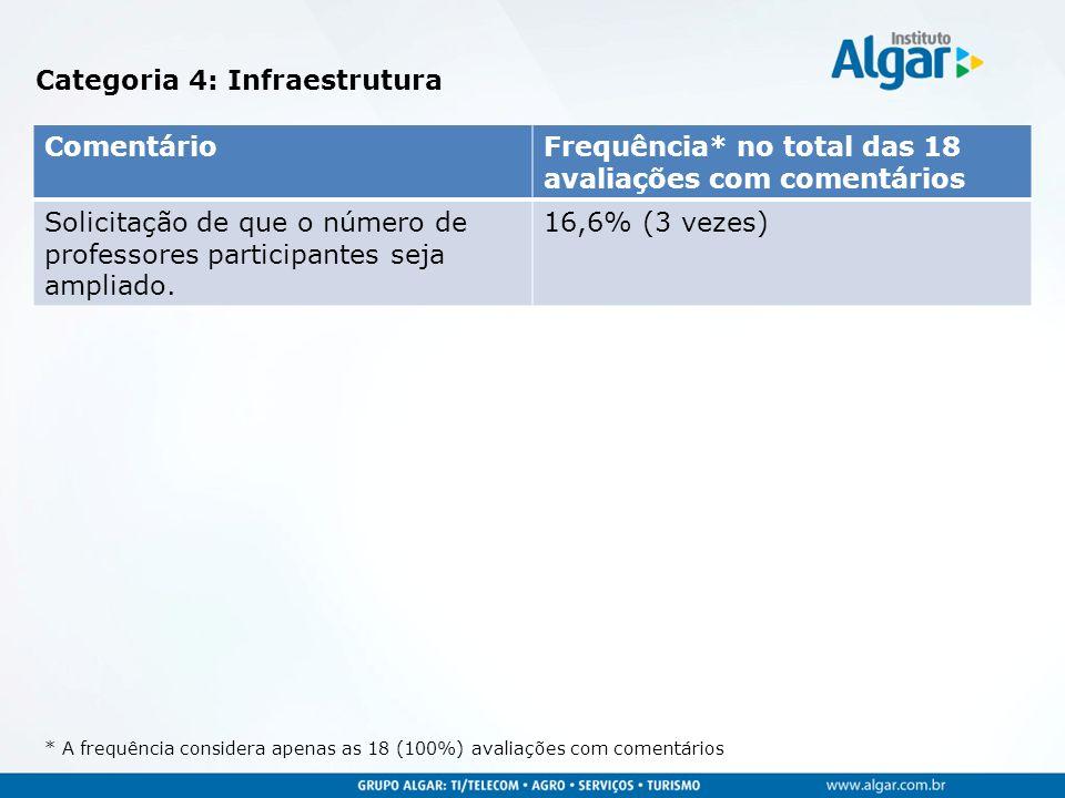 Categoria 4: Infraestrutura * A frequência considera apenas as 18 (100%) avaliações com comentários ComentárioFrequência* no total das 18 avaliações c