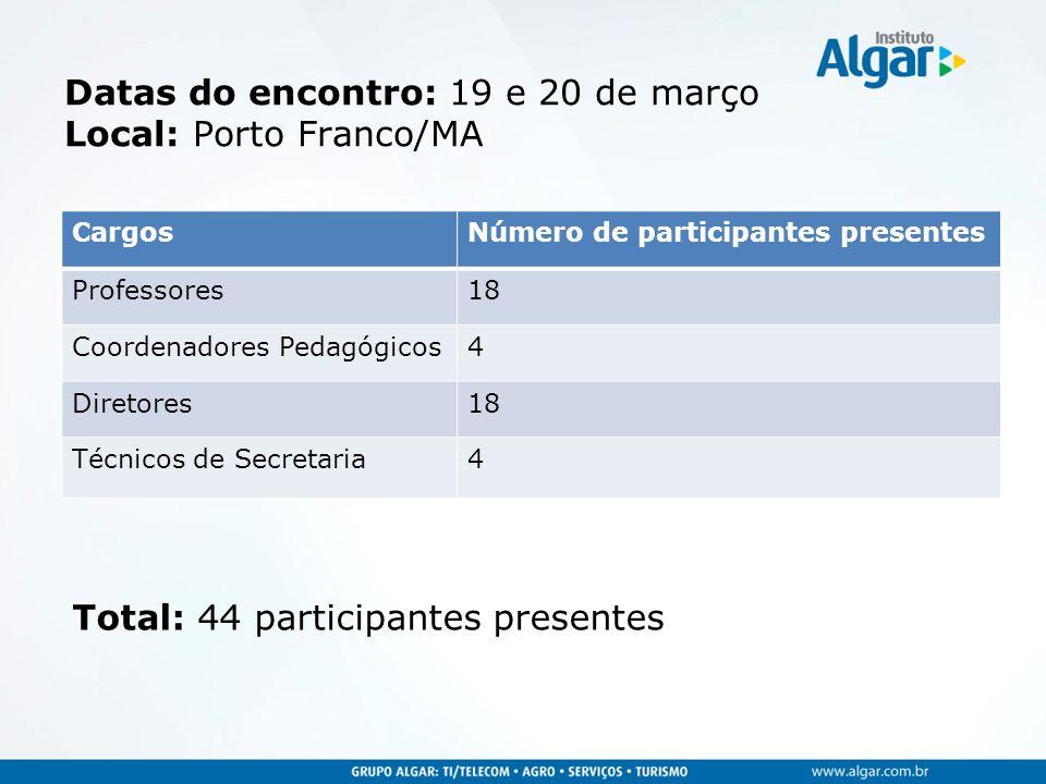 Datas do encontro: 19 e 20 de março Local: Porto Franco/MA CargosNúmero de participantes presentes Professores18 Coordenadores Pedagógicos4 Diretores1