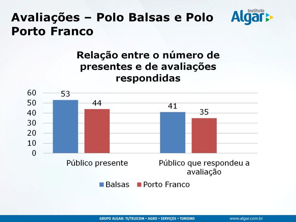 Avaliações – Polo Balsas e Polo Porto Franco