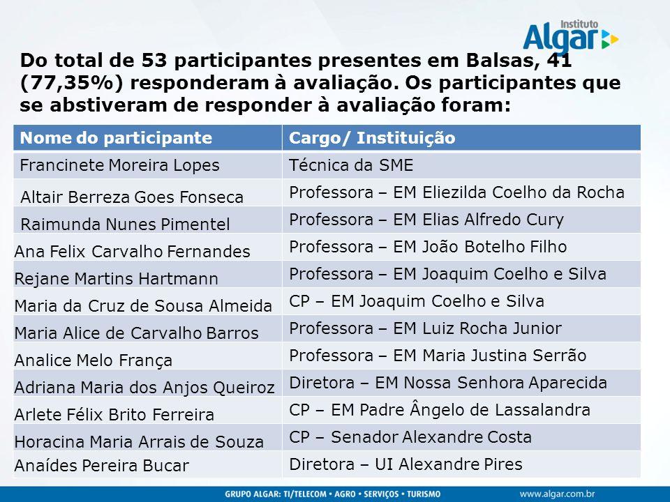 Do total de 53 participantes presentes em Balsas, 41 (77,35%) responderam à avaliação. Os participantes que se abstiveram de responder à avaliação for