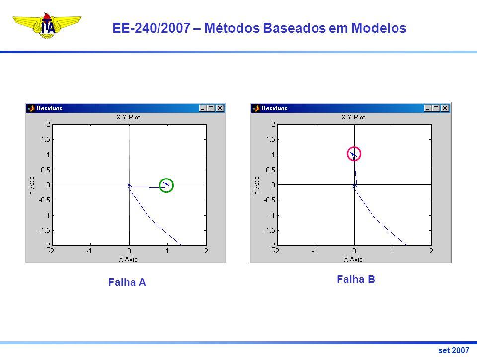 EE-240/2007 – Métodos Baseados em Modelos set 2007 Falha A Falha B