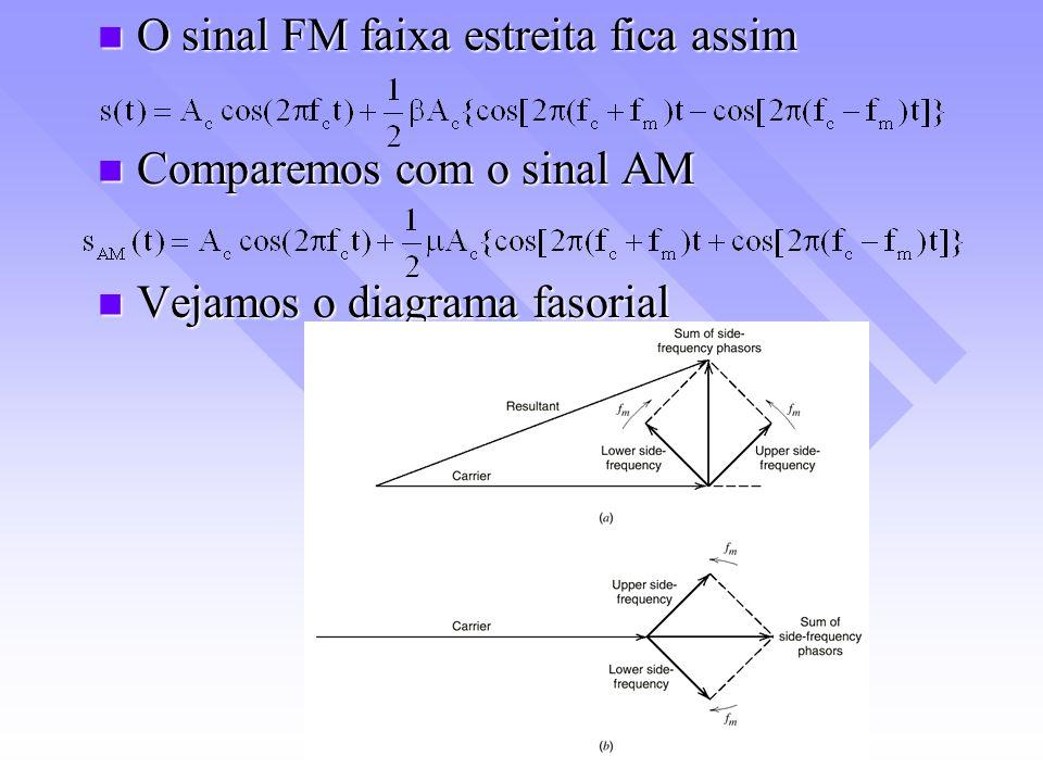 O sinal FM faixa estreita fica assim O sinal FM faixa estreita fica assim Comparemos com o sinal AM Comparemos com o sinal AM Vejamos o diagrama fasor