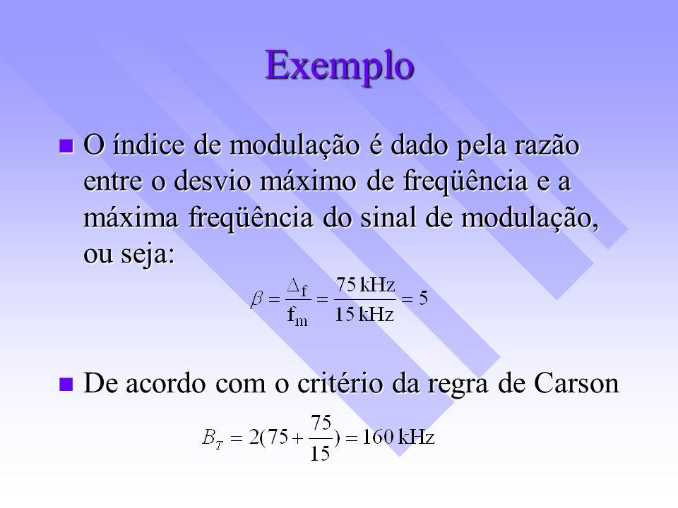 Exemplo O índice de modulação é dado pela razão entre o desvio máximo de freqüência e a máxima freqüência do sinal de modulação, ou seja: O índice de