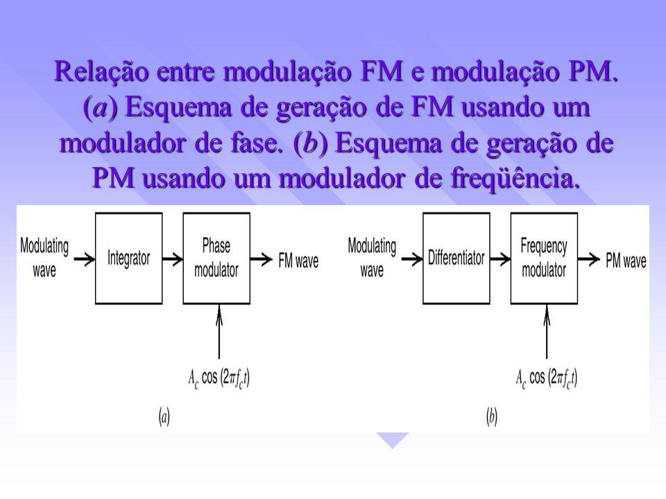 Relação entre modulação FM e modulação PM. (a) Esquema de geração de FM usando um modulador de fase. (b) Esquema de geração de PM usando um modulador