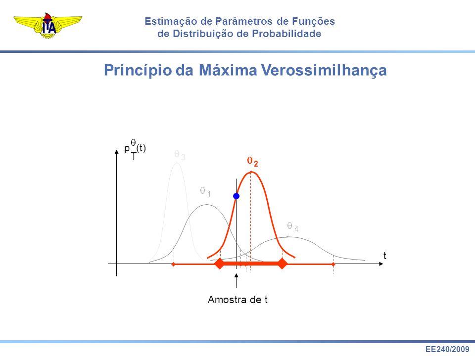 EE240/2009 Estimação de Parâmetros de Funções de Distribuição de Probabilidade Princípio da Máxima Verossimilhança t p (t) T 1 2 Amostra de t 3 4