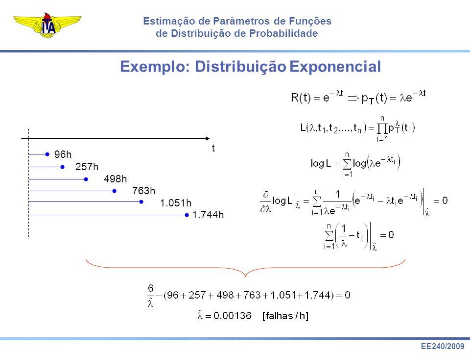 EE240/2009 Estimação de Parâmetros de Funções de Distribuição de Probabilidade t 96h 1.744h 1.051h 763h 498h 257h Exemplo: Distribuição Exponencial