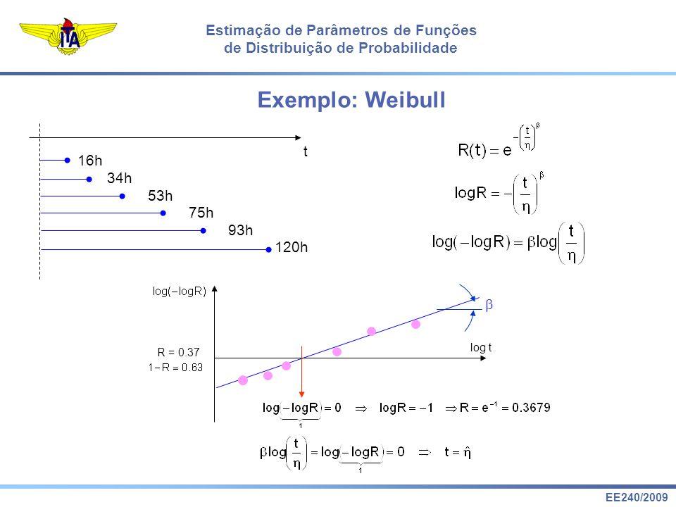 EE240/2009 Estimação de Parâmetros de Funções de Distribuição de Probabilidade Exemplo: Weibull t 16h 120h 93h 75h 53h 34h log t R = 0.37