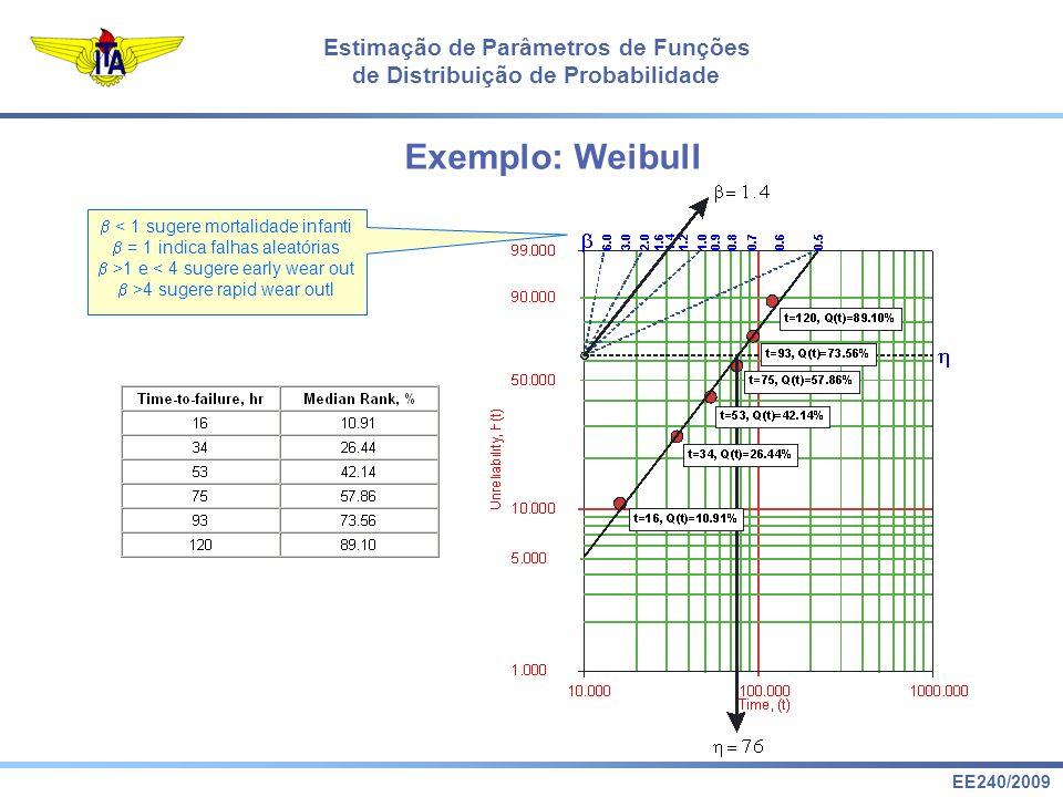 EE240/2009 Estimação de Parâmetros de Funções de Distribuição de Probabilidade Exemplo: Weibull < 1 sugere mortalidade infanti = 1 indica falhas aleatórias >1 e < 4 sugere early wear out >4 sugere rapid wear outl