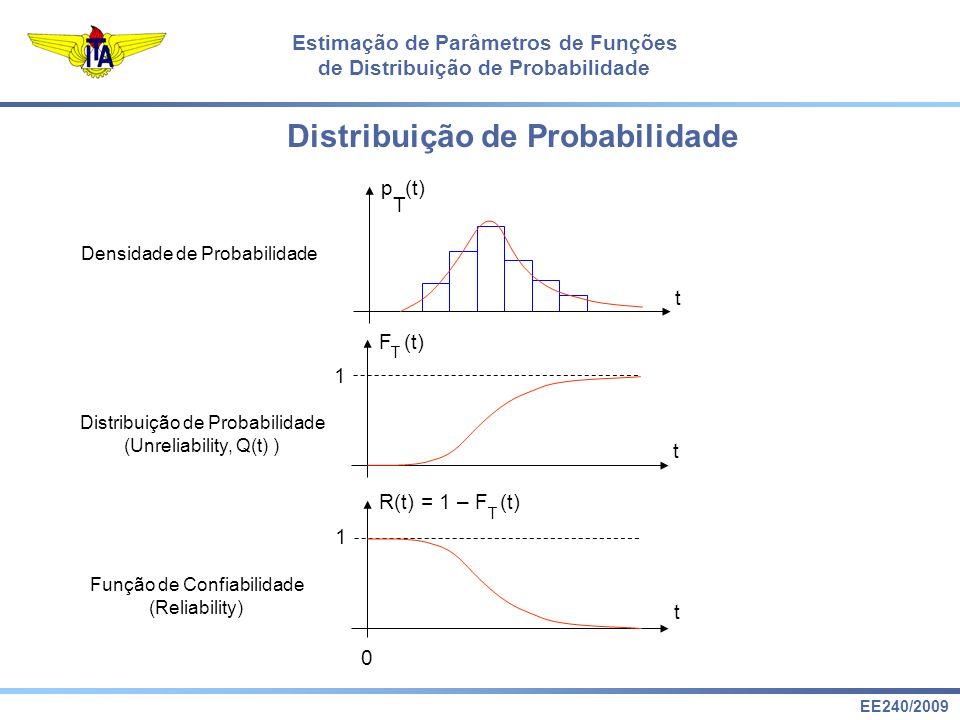 EE240/2009 Estimação de Parâmetros de Funções de Distribuição de Probabilidade p (t) T t Densidade de Probabilidade F (t) T t Distribuição de Probabil