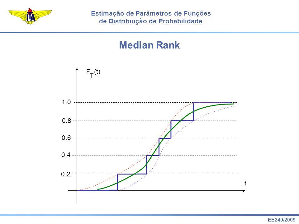 EE240/2009 Estimação de Parâmetros de Funções de Distribuição de Probabilidade F (t) T t 1.00 0.13 0.31 0.50 0.69 0.87 Aproximação de Benard Median Rank