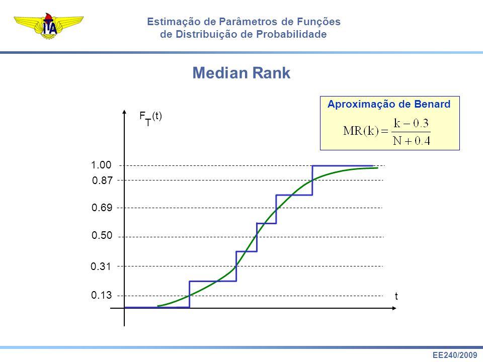 EE240/2009 Estimação de Parâmetros de Funções de Distribuição de Probabilidade F (t) T t 1.00 0.13 0.31 0.50 0.69 0.87 Aproximação de Benard Median Ra
