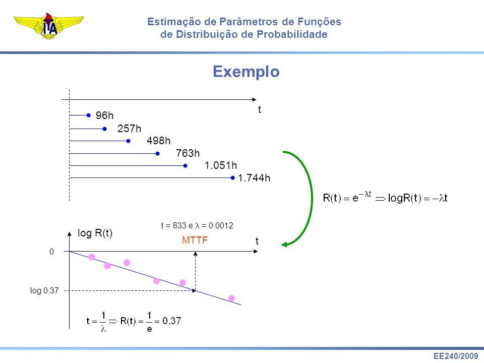 EE240/2009 Estimação de Parâmetros de Funções de Distribuição de Probabilidade Exemplo t 96h 1.744h 1.051h 763h 498h 257h log 0.37 t = 833 e = 0.0012 MTTF t log R(t) 0