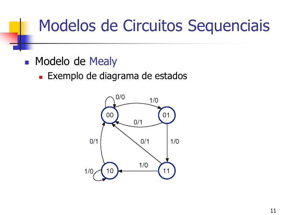 11 Modelos de Circuitos Sequenciais Modelo de Mealy Exemplo de diagrama de estados