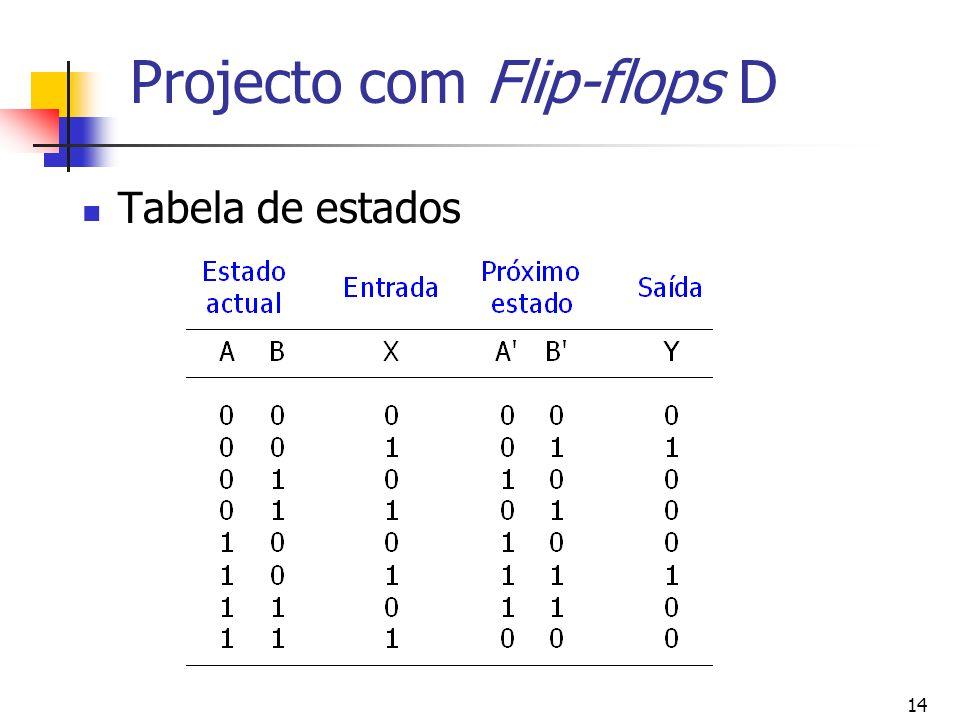 14 Projecto com Flip-flops D Tabela de estados