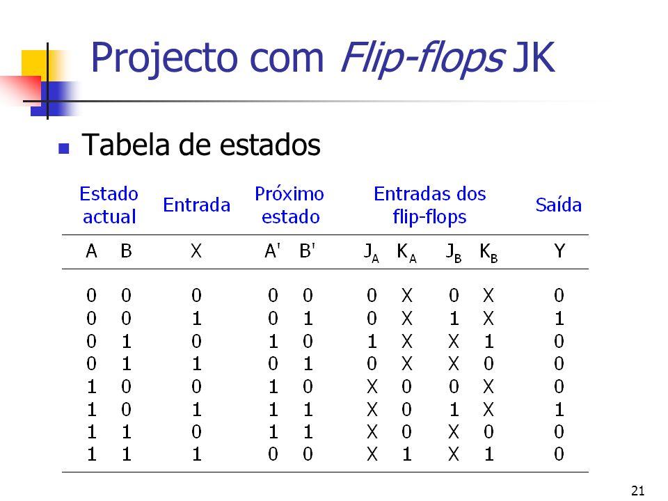 21 Projecto com Flip-flops JK Tabela de estados