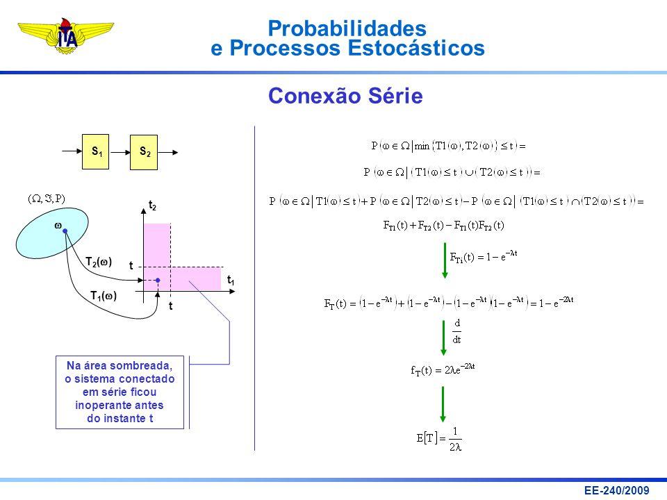Probabilidades e Processos Estocásticos EE-240/2009 Conexão Série S1S1 S2S2 t1t1 t2t2 t t T 1 ( ) T 2 ( ) Na área sombreada, o sistema conectado em sé