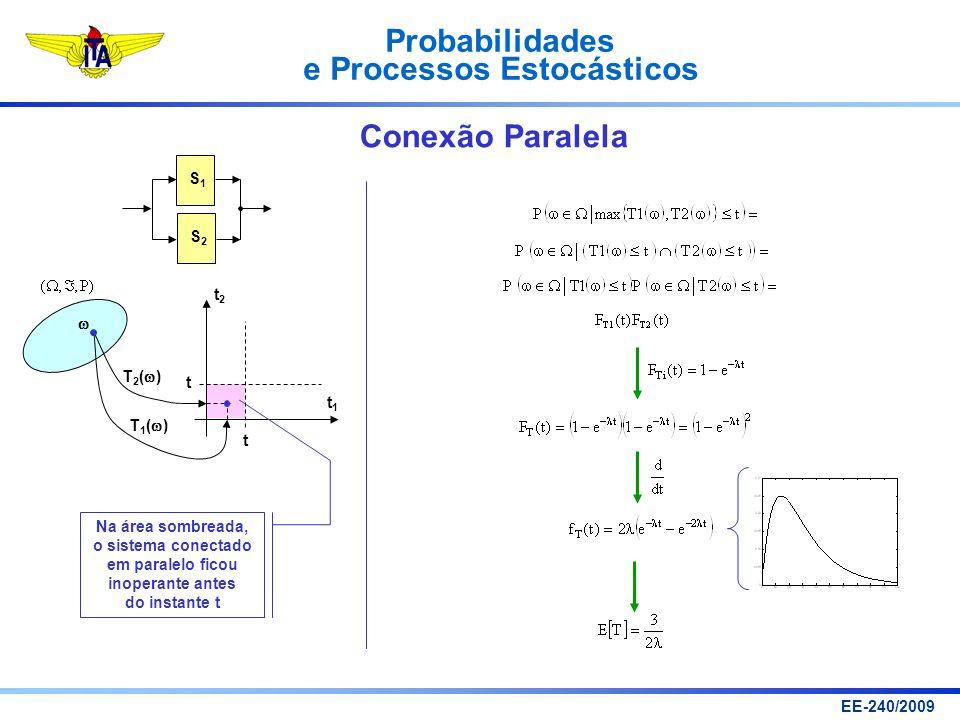 Probabilidades e Processos Estocásticos EE-240/2009 Conexão Paralela t1t1 t2t2 t t T 1 ( ) T 2 ( ) Na área sombreada, o sistema conectado em paralelo