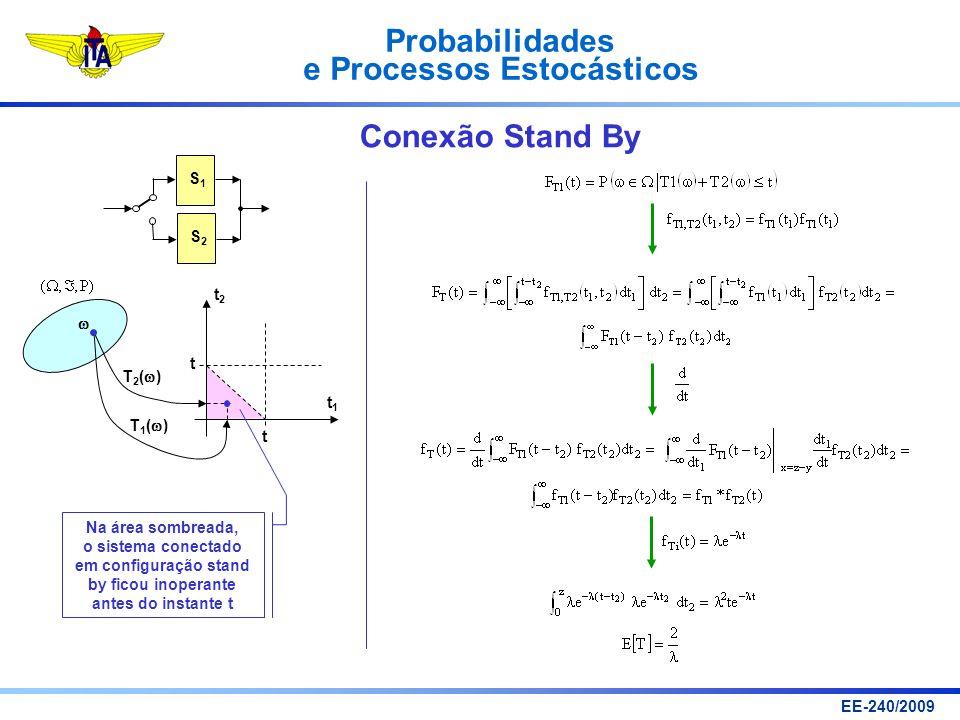 Probabilidades e Processos Estocásticos EE-240/2009 Conexão Stand By t1t1 t2t2 t t T 1 ( ) T 2 ( ) Na área sombreada, o sistema conectado em configura