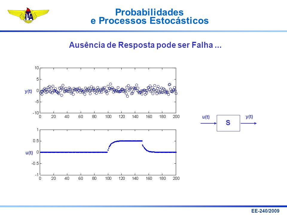 Probabilidades e Processos Estocásticos EE-240/2009 y(t) u(t) S Ausência de Resposta pode ser Falha... y(t) u(t)