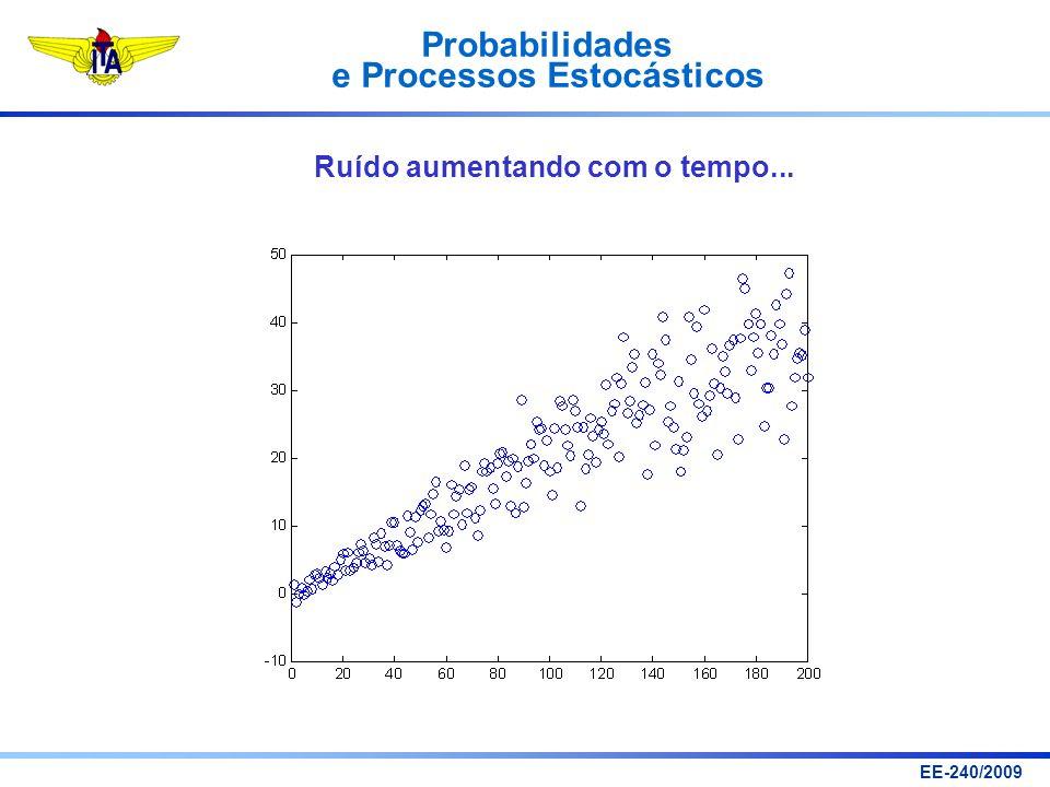 Probabilidades e Processos Estocásticos EE-240/2009 Ruído aumentando com o tempo...