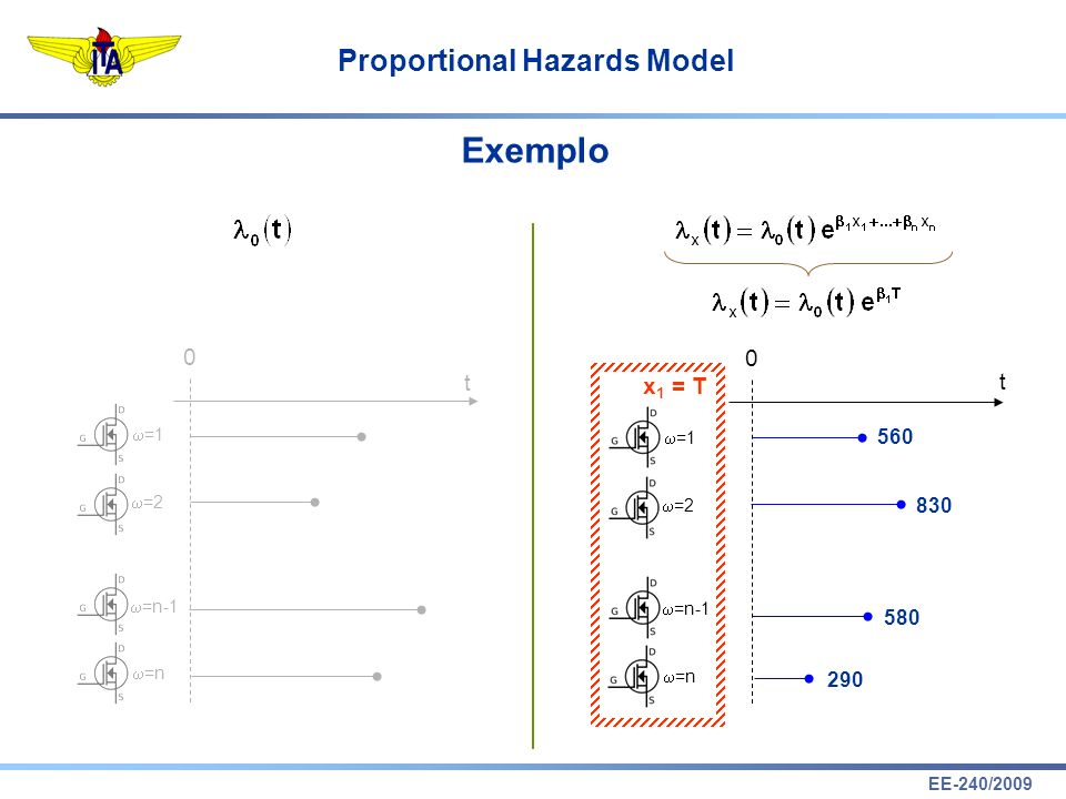 EE-240/2009 Proportional Hazards Model Exemplo t 0 =1 =2 =n-1 =n 0 t =1 =2 =n-1 =n x 1 = T 290 830 580 560