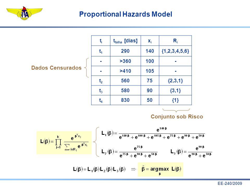 EE-240/2009 Proportional Hazards Model titi t falha [dias]xixi RiRi t1t1 290140{1,2,3,4,5,6} ->360100- ->410105- t2t2 56075{2,3,1} t3t3 58090{3,1} t4t