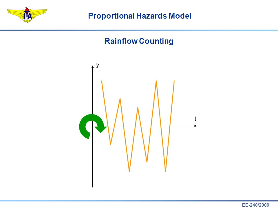 EE-240/2009 Proportional Hazards Model Rainflow Counting t y