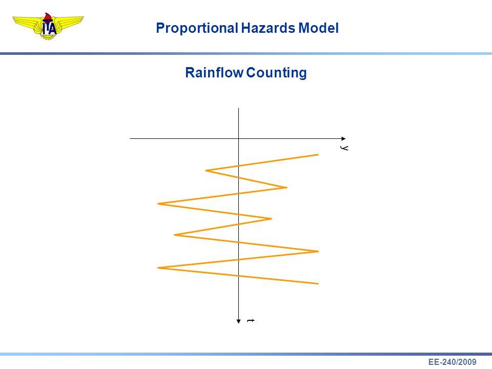EE-240/2009 Proportional Hazards Model Rainflow Counting t y