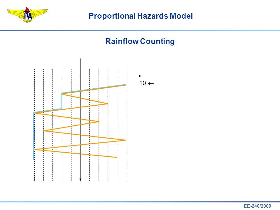 EE-240/2009 Proportional Hazards Model Rainflow Counting 10