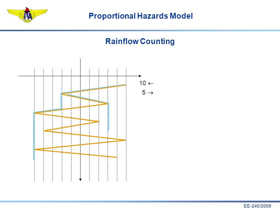 EE-240/2009 Proportional Hazards Model Rainflow Counting 10 5