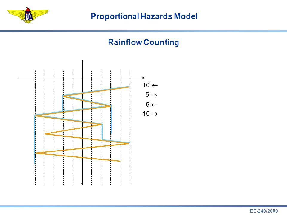 EE-240/2009 Proportional Hazards Model Rainflow Counting 10 5 5