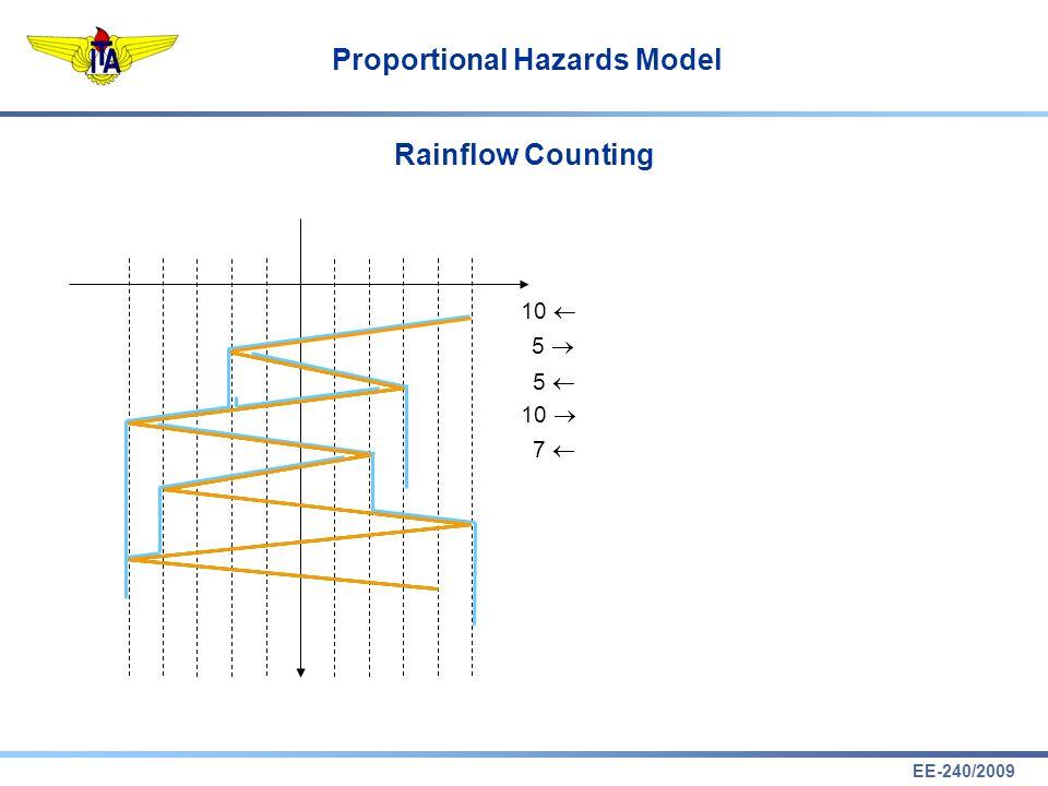 EE-240/2009 Proportional Hazards Model Rainflow Counting 10 5 5 7