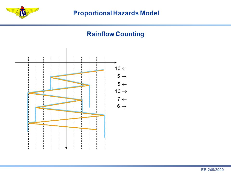 EE-240/2009 Proportional Hazards Model Rainflow Counting 10 5 5 7 6