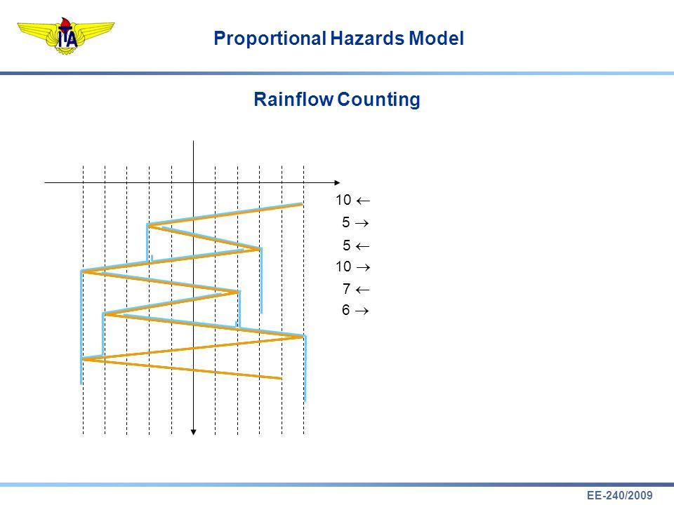 EE-240/2009 Proportional Hazards Model Rainflow Counting 10 5 5 7 6