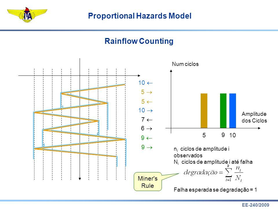 EE-240/2009 Proportional Hazards Model Rainflow Counting 10 5 5 7 6 9 9 Num ciclos Amplitude dos Ciclos 10 9 5 n i ciclos de amplitude i observados N