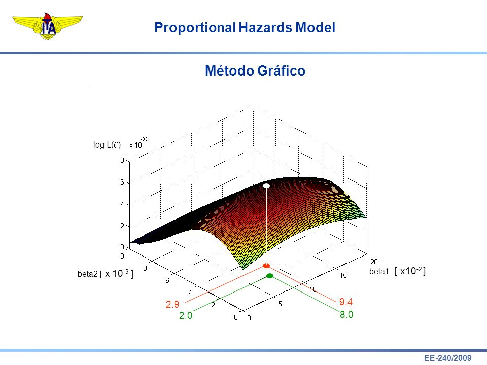 EE-240/2009 Proportional Hazards Model Método Gráfico 2.9 9.4 2.0 8.0 log L( ) beta1 beta2 [ x 10 -3 ] [ x10 -2 ]