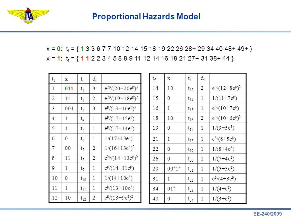 EE-240/2009 Proportional Hazards Model tftf xtiti didi 1011t1t1 3e 2 /(20+20e ) 3 211t2t2 2e 2 /(19+18e ) 2 3001t3t3 3e /(19+16e ) 3 41t4t4 1e /(17+15
