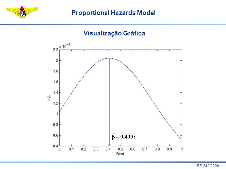 EE-240/2009 Proportional Hazards Model Visualização Gráfica
