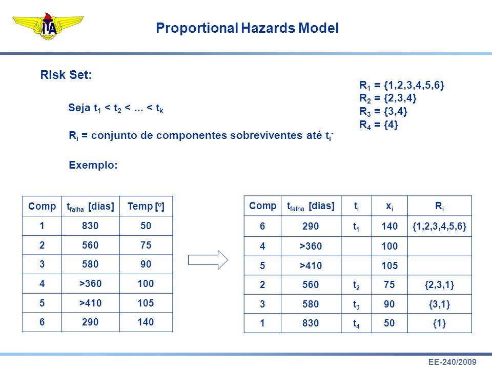 EE-240/2009 Proportional Hazards Model Risk Set: Seja t 1 < t 2 <...