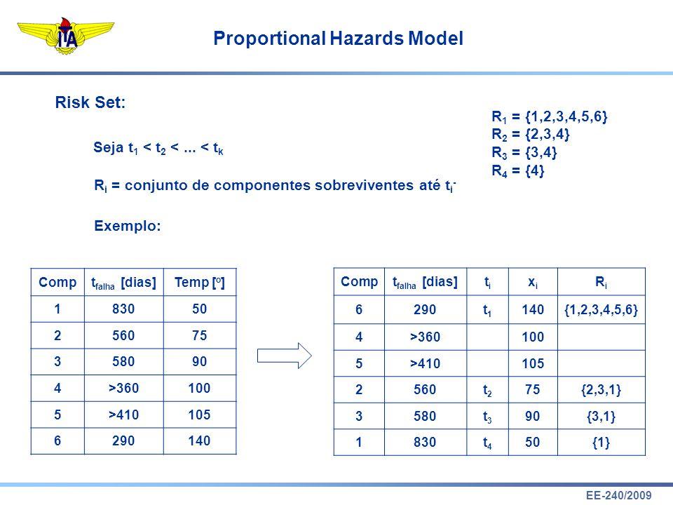 EE-240/2009 Proportional Hazards Model P(componente j falhar em t j   algum componente de R j falhar em t j ) = .