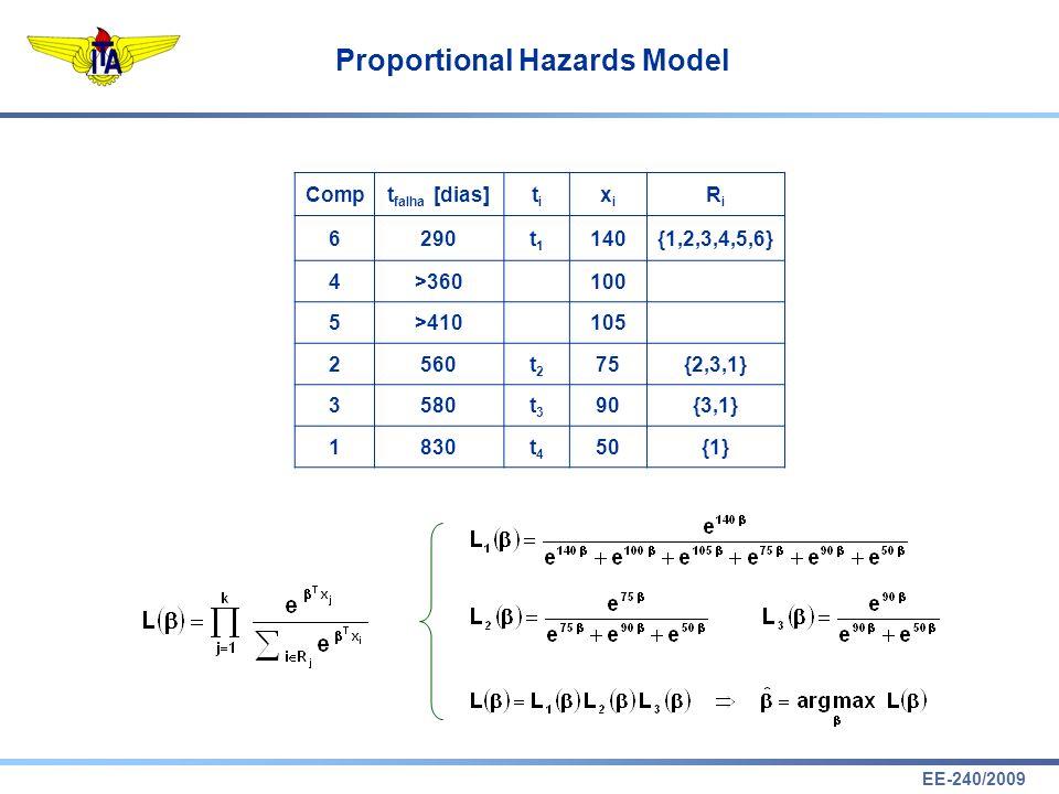 EE-240/2009 Proportional Hazards Model tftf xtiti didi 1011t1t1 3e 2 /(20+20e ) 3 211t2t2 2e 2 /(19+18e ) 2 3001t3t3 3e /(19+16e ) 3 41t4t4 1e /(17+15e ) 51t5t5 1e /(17+14e ) 60t6t6 11/(17+13e ) 700t7t7 21/(16+13e ) 2 811t8t8 2e 2 /(14+13e ) 2 91t9t9 1e /(14+11e ) 100t 10 11/(14+10e ) 111t 11 1e /(13+10e ) 1210t 12 2e /(13+9e ) 2 tftf xtiti didi 1410t 13 2e /(12+8e ) 2 150t 14 11/(11+7e ) 161t 15 1e /(10+7e ) 1810t 16 2e /(10+6e ) 2 190t 17 11/(9+5e ) 211t 18 1e /(8+5e ) 220t 19 11/(8+4e ) 260t 20 11/(7+4e ) 2900 + 1 + t 21 11/(5+3e ) 311t 22 1e /(4+3e ) 3401 + t 23 11/(4+e ) 400t 24 11/(3+e ) x = 0: t f = { 1 3 3 6 7 7 10 12 14 15 18 19 22 26 28+ 29 34 40 48+ 49+ } x = 1: t f = { 1 1 2 2 3 4 5 8 8 9 11 12 14 16 18 21 27+ 31 38+ 44 }
