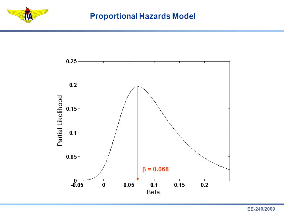 EE-240/2009 Proportional Hazards Model Exemplo: Transistor sujeito a Ciclos de Temperatura 0 t =1 =2 =n-1 =n x 2 = T x 1 = f ciclos 1 = 0.080 2 = 0.002 0 (t) = 1.000
