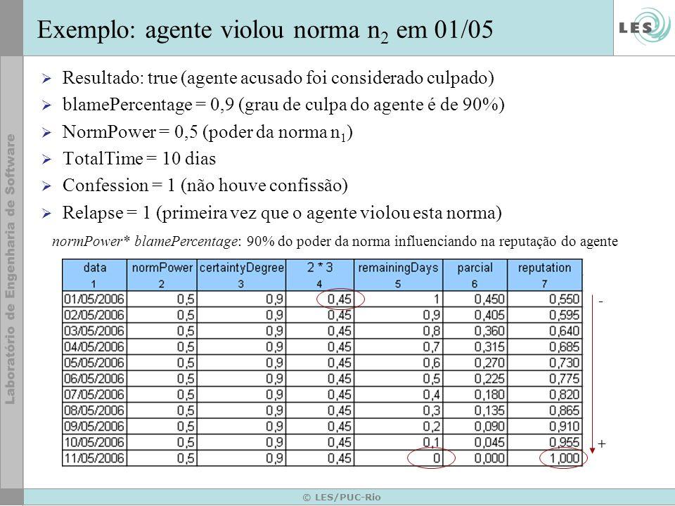 © LES/PUC-Rio Framework para Cálculo de Reputações Hot spot: fórmulas de cálculo da reputação formulaReputation (a j ) = 1 – x 0<i<=k [formulaInfluenceDef(a j )], se 0 <= 0<i<=k [formulaInfluenceDef(a j )] <= 1 1, se 0 1 formulaInfluenceDef(a j ) = (normPower * blamePercentage) * confession * (1/relapse) * remainingDays x =