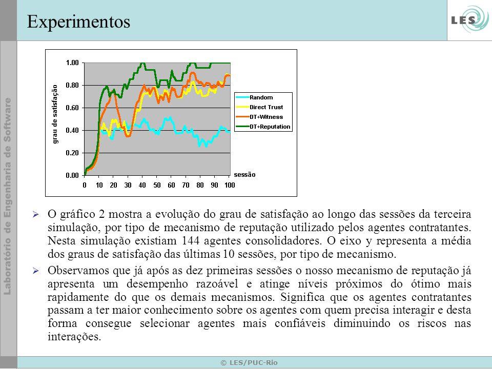 © LES/PUC-Rio Experimentos O gráfico 2 mostra a evolução do grau de satisfação ao longo das sessões da terceira simulação, por tipo de mecanismo de re