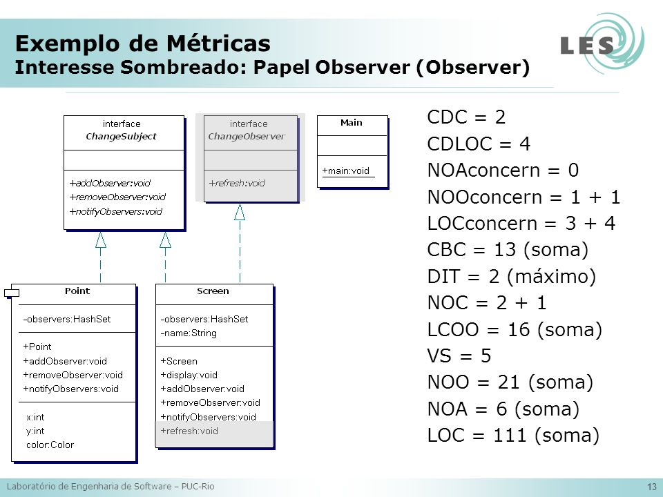Laboratório de Engenharia de Software – PUC-Rio 13 Exemplo de Métricas Interesse Sombreado: Papel Observer (Observer) CDC = 2 CDLOC = 4 NOAconcern = 0 NOOconcern = 1 + 1 LOCconcern = 3 + 4 CBC = 13 (soma) DIT = 2 (máximo) NOC = 2 + 1 LCOO = 16 (soma) VS = 5 NOO = 21 (soma) NOA = 6 (soma) LOC = 111 (soma)