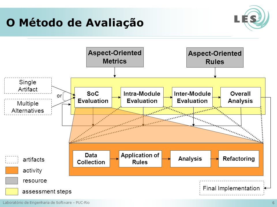 Laboratório de Engenharia de Software – PUC-Rio 6 O Método de Avaliação Multiple Alternatives Aspect-Oriented Rules Single Artifact or Intra-Module Evaluation Inter-Module Evaluation Aspect-Oriented Metrics SoC Evaluation Final Implementation Overall Analysis artifacts activity resource assessment steps Application of Rules Analysis Data Collection Refactoring